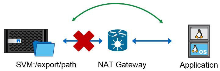 NetApp NFS Mount Access Denied By Server